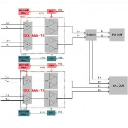 FiiO AM3D-THX balanced erősítő modul X7-hez, Q5s-hez